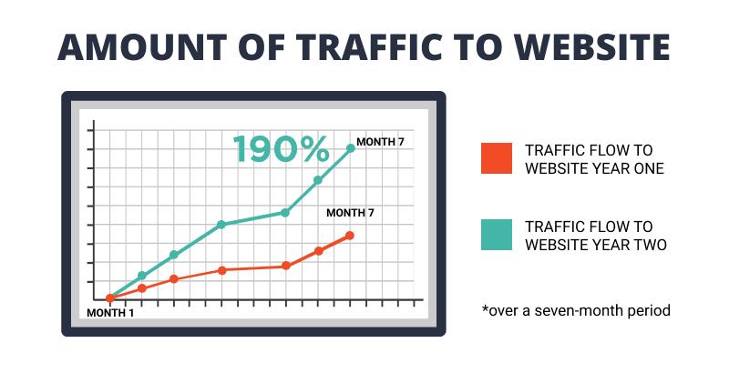 practice-A-website-traffic